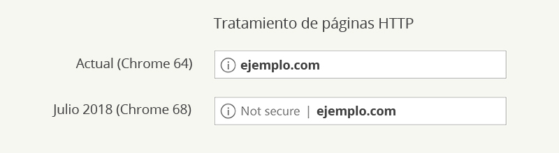 tratamiento-paginas-https-navegadores
