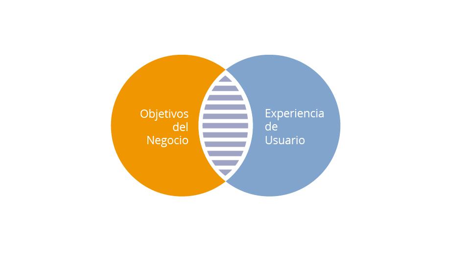 Objetivos del Negocio y Experiencia de Usuario