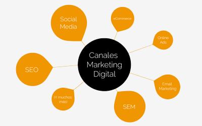 Marketing digital Teconsite