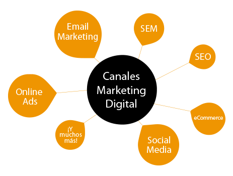 Marketing digital Teconsite